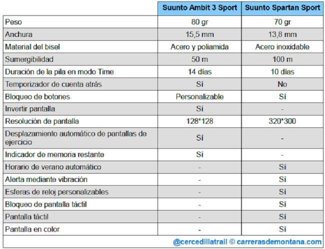 suunto-spartan-sport-vs-ambit3-sport-01