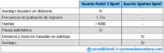 suunto-spartan-sport-vs-ambit3-sport-05
