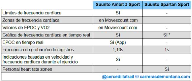 suunto-spartan-sport-vs-ambit3-sport-06