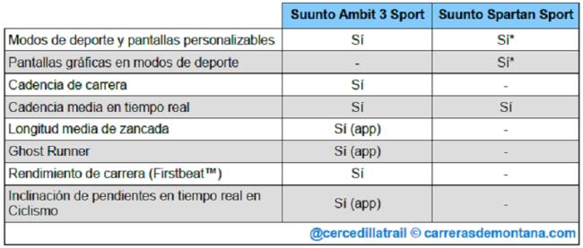 suunto-spartan-sport-vs-ambit3-sport-07