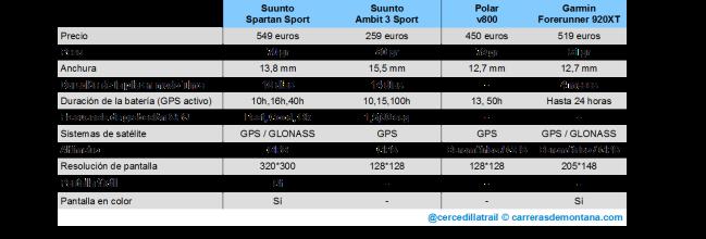 suunto-spartan-sport-vs-ambit3-sport-10