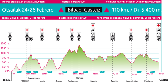 perfil-bilbao_gasteiz-24feb-110k