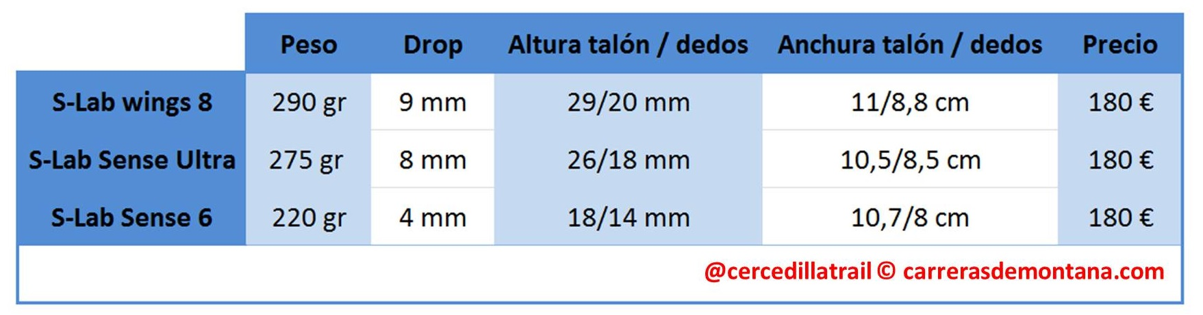 comparativa-salomon-s-lab