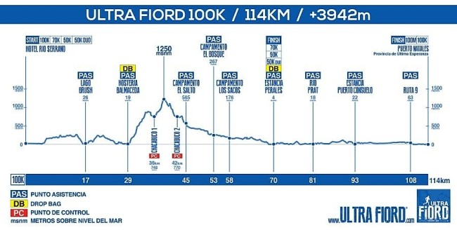 ultrafiord_2017_elevationprofile_100k