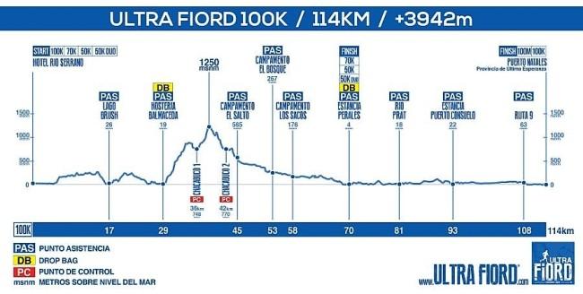 ultrafiord_2017_elevationprofile_100k