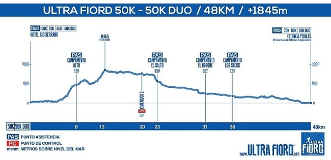 ultrafiord_2017_elevationprofile_50k