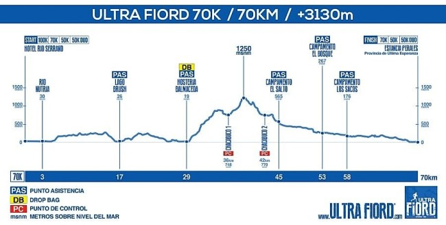 ultrafiord_2017_elevationprofile_70k