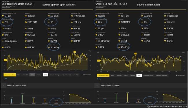 Suunto Spartan Sport WristHR 01 Carrera corta