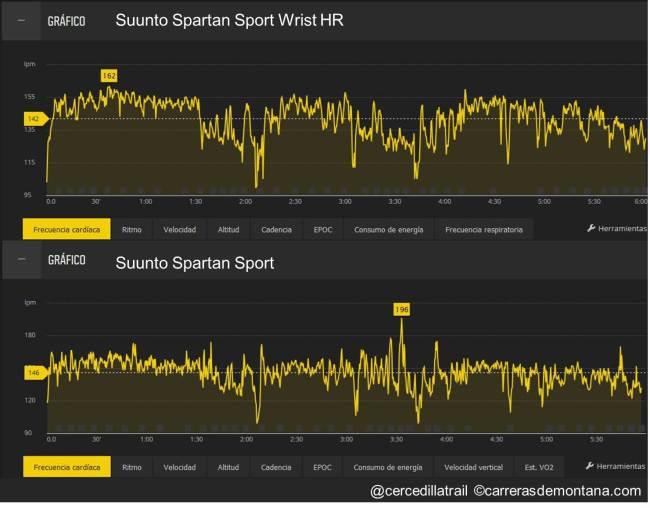 Suunto Spartan Sport WristHR 01 Carrera larga 2