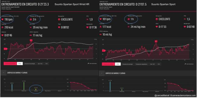 Suunto Spartan Sport WristHR 01 Circuito
