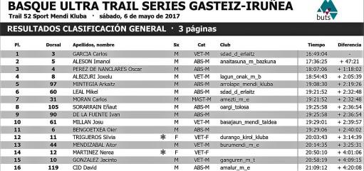 Vitoria Pamplona BUTS clasificación general