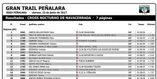 Clasificación Cross Nocturno Navacerrada GTP17 12km