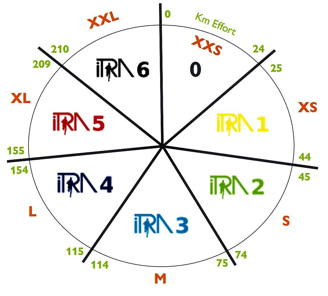 Pontos e Classificações ITRA - International Trail Running Association Puntos-itra-para-utmb-points-itra-2