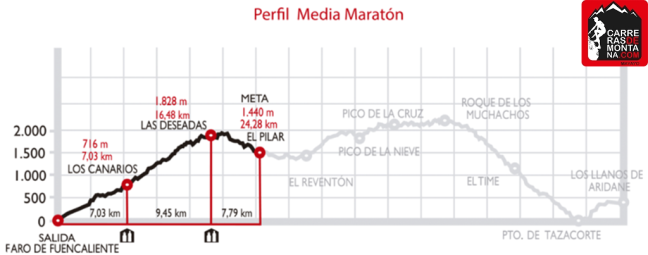 transvulcania media maraton recorrido-perfil-media-maraton (Copy)