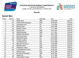 european mountain running championships 2019 results senior men