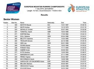 european mountain running championships 2019 results senior women