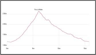 rutas trail pirineos ascension la moleta desde canfranc carreras de montaña (1)