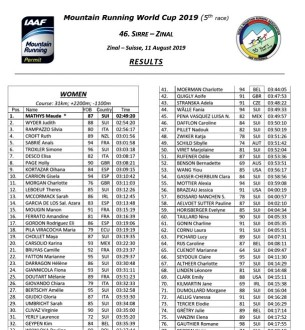 SIERRE ZINAL 2019 RESULTS WORLD CUP MOUNTAIN RUNNING WMRA FEMALE
