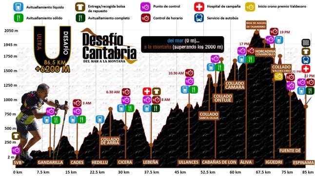 Desafio Cantabria 2019 PerfilUltra19